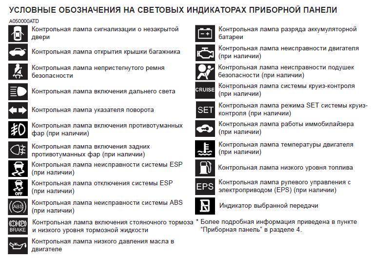 значки на панели пежо: